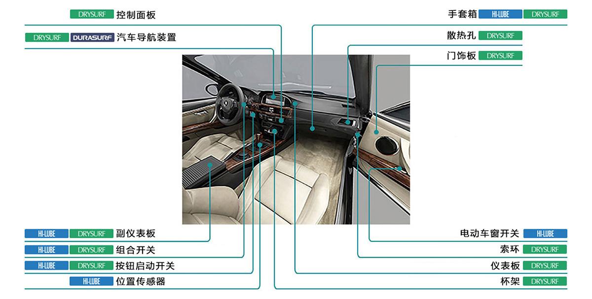 运用于汽车内饰件润滑及消除异音