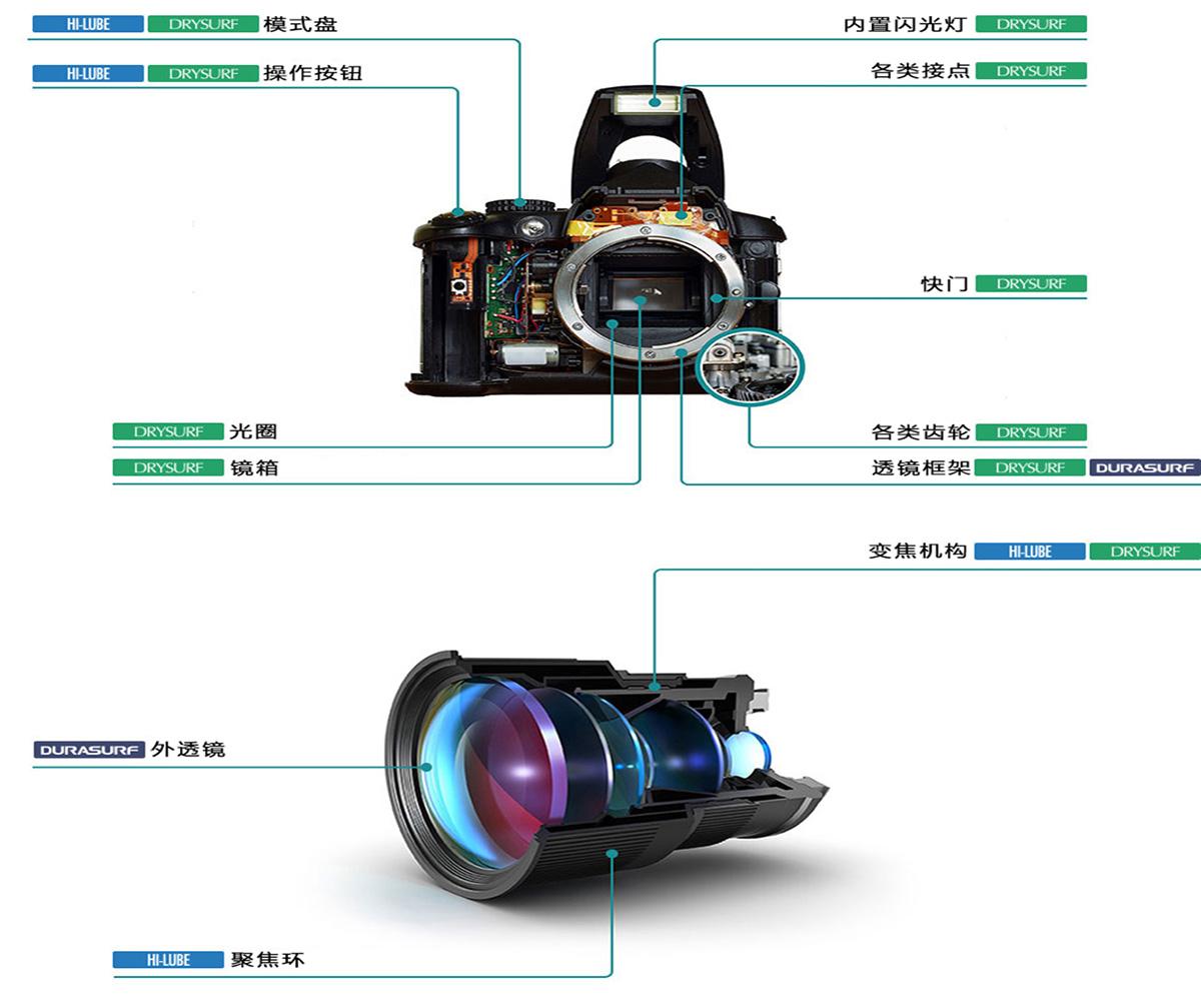 运用于光学产品及镜头润滑