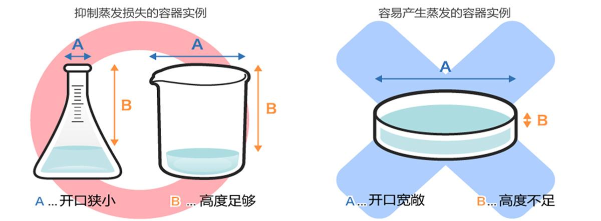 抑制润滑剂的溶剂蒸发